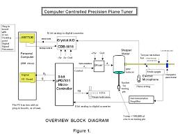 Computer Controlled Precision Piano Tuner