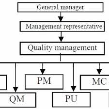 Quality Management Organization Chart Organizational Structure Chart Of Quality Management