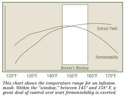 Single Infusion Mash Temperature Chart Understanding Enzymes Brew Your Own