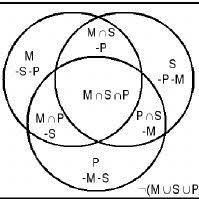 All S Are P Venn Diagram Venn Diagram For Three Sets Download Scientific Diagram