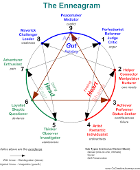 Enneagram Chart Clipart Images Gallery For Free Download