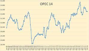 Opec January Oil Production Data Seeking Alpha