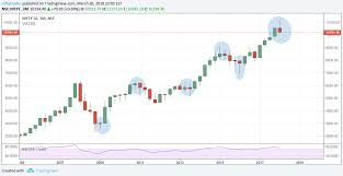 Tata Steel Candlestick Chart Nifty Candlestick Patterns On 3month Quaterly Basis For Nse