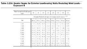 2x12 Header Span Chart Lvl Header Span Table See360 Me