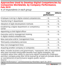 Approaches Used To Develop Digital Competencies By Companies