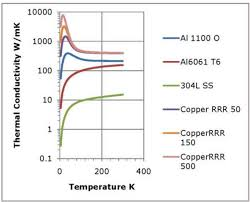 Thermal Conductivity At Low Temperatures Part 1 Theory
