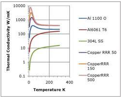 Thermal Conductivity Chart Metals Thermal Conductivity At Low Temperatures Part 1 Theory