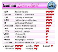 Aries Man And Gemini Woman Compatibility Chart Inquisitive Aries Man And Gemini Woman Compatibility Chart