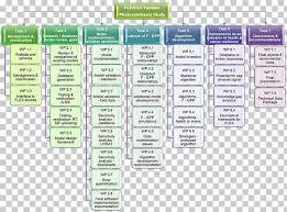 Organizational Chart Task Diagram Organizational Structure