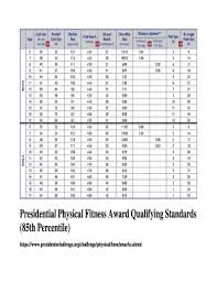 The Presidential Fitness Test Chart Best Photos And