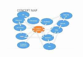 Printable Concept Map Template Create Your Own A That Shows The ...