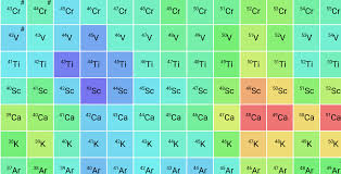 The Colourful Nuclide Chart Two Square Pies