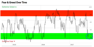 Justsignals Charts Fear Greed Index