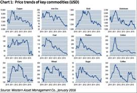 Sugar Commodity Price Chart Heres The Real Cause Of The Commodities Crash And Its