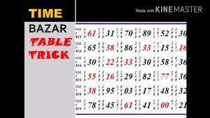 52 Disclosed Find Satta Bazar Chart In Delhi