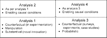 Causal Analysis Types Of Causal Analysis For Is Research 5 1 Analysis Cell