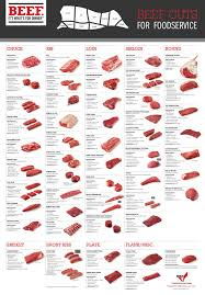 Cow Steak Chart Cut Charts