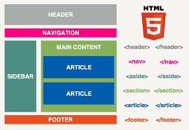 Say Hello to HTML5 : Re-Standard, adding new elements