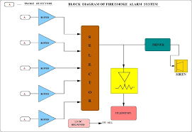 smoke and fire alarm system ncra tifr Smoke Detector System Diagram Smoke Detector System Diagram #7 aircraft smoke detector system diagram