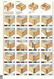 different types of furniture wood. behold the plethora of ways that wood can be joined woodjoints https different types furniture s