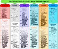 Курсовая работа Анализ внешней и внутренней среды турфирмы Схема анализа внутренней среды по функциям управления