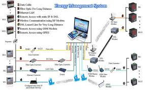 Ems Charting Systems Energy Management System Ems