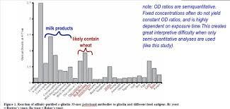 19 Gluten Cross Reactive Foods Busted Myth Paleo Foundation