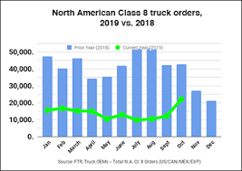 Heavy Truck Orders Inch Up In October As Carriers Lack