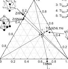 Ni Chart Schematic Composition Chart Of Ti Zr Ni System The Clusters