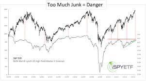 Junk Bond Treasury Yield Spread Chart Best Picture Of