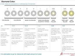 Color And Clarity Of Diamond Diamond Education The 4cs Cut Color Clarity Carat