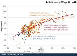 The Relationship Between Wage Growth And Inflation