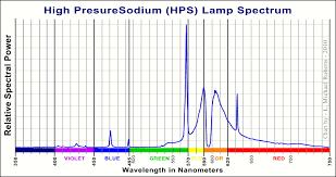 File High Pressure Sodium Lamp Spectrum Jpg Wikimedia Commons