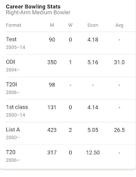 Ms Dhonis Career Stats Brainly In