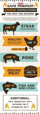 Meat Cooking Temperature Chart 12 True Proper Food Temperatures Chart