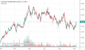 Vape Stock Chart Vgw Stock Price And Chart Tsxv Vgw Tradingview