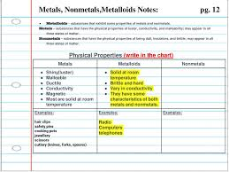 Chart Of Metals Nonmetals And Metalloids Physical Properties Of Matter Ppt Download