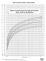 Cpeg Growth Chart Cdc Growth Chart Head Circumference For Age Percentiles