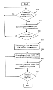 US06684087 20040127 D00000 patent us6684087 method and apparatus for displaying images on on mobile device management policy template