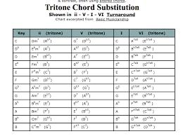 57 Methodical Tritone Chart