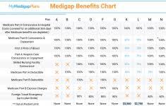 Medigap Comparison Chart 2019 Medicare Supplement Insurance Plans Comparison Best Compare