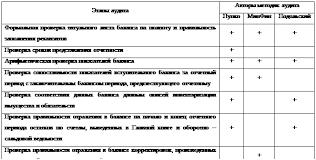 Реферат Проведение аудита бухгалтерского баланса all referats  Таблица 1 Сравнительный анализ методик аудита бухгалтерской отчетности на примере формы №1 Бухгалтерский баланс