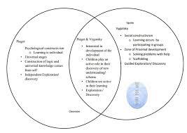 Piaget And Vygotsky Compare And Contrast Chart Jeannie Moody Jfretwellmoody On Pinterest