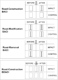 three types of road before after control impact baci study  three types of road before after control impact