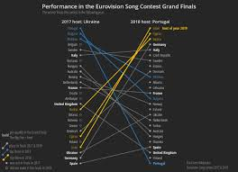 Eurovision Song Contest Performance By Country