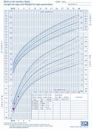 Weight And Height Percentile Chart Child Weight Percentile