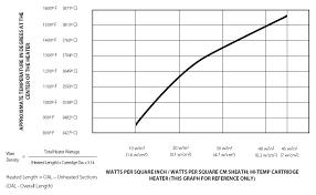 Cartridge Length Chart Cartridge Heaters Selection Guide Engineering360