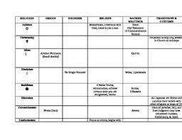 World Religions Chart Worksheet Answers World Religion Chart Worksheets Teaching Resources Tpt