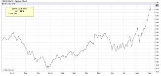 Global Light Sweet Crude Shortage Will Force U S Crude