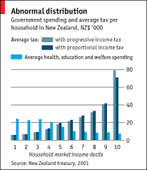 Flat Tax Chart Simplifying Tax Systems The Case For Flat Taxes Special